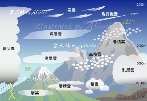Clouds Top 雲 Akinoko's web si...